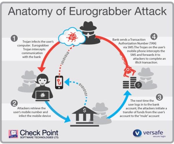 eurograbber