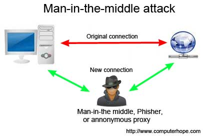 Man in the middle attack Ref: http://www.computerhope.com/jargon/m/mitma.htm