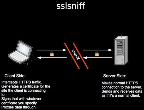 SSLsniff